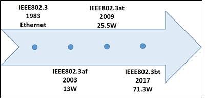 Power over Ethernet Standard