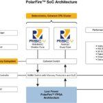 SoC FPGA Architecture