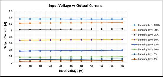 Output current vs Input Voltage at Different Brightness Levels