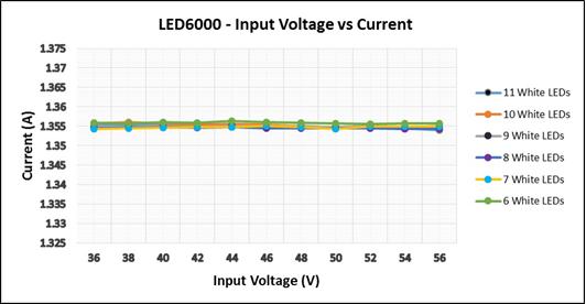 Current Regulation vs Input Voltage