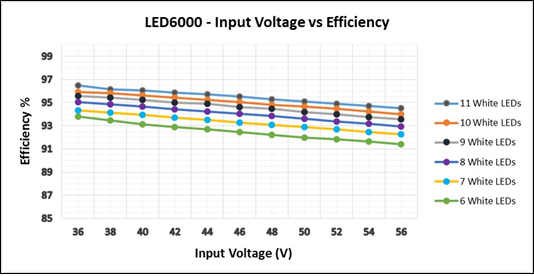 Figure 7. Efficiency vs Input Voltage at Different Loads