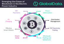 Blockchain Electric Power