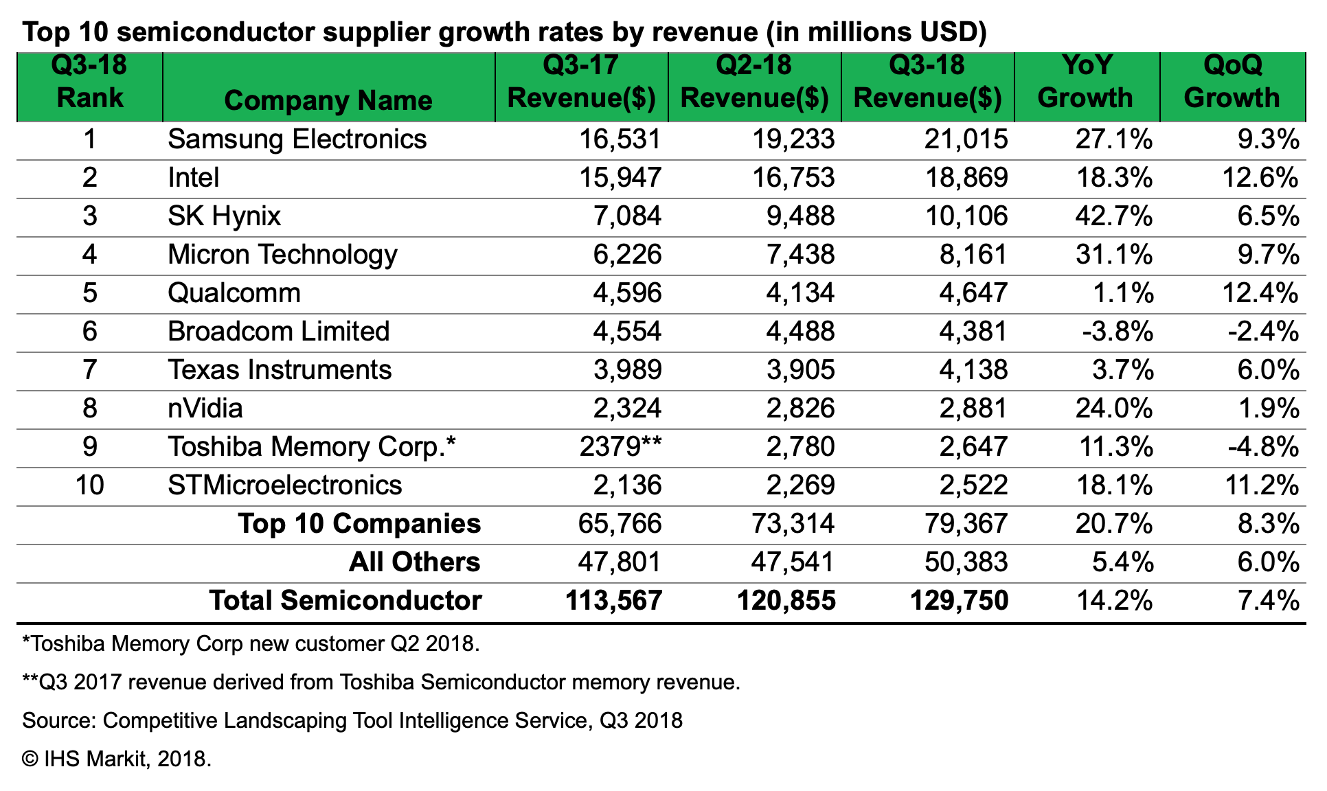 Top 10 Semiconductor companies