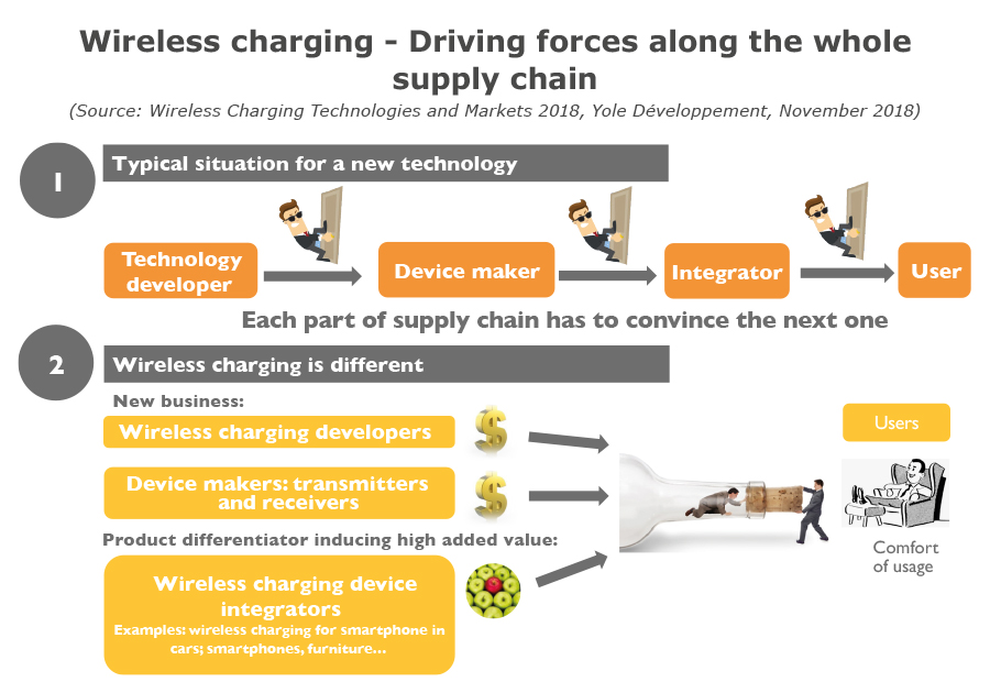 wireless_charging_Technologies