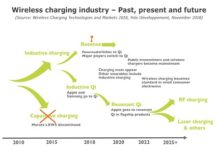 wireless_charging_industry_past_present_future