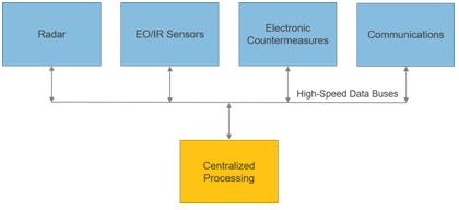 Aggregating Sensor Data From Multiple ISR Sensors for Centralized Processing