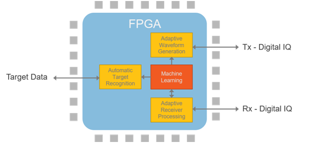 Machine Learning Techniques Implemented on the FPGA Within Cognitive Radar