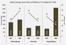 Battery Storage, Smart Grid Funding