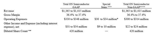 ON Semiconductor 2019 GAAP