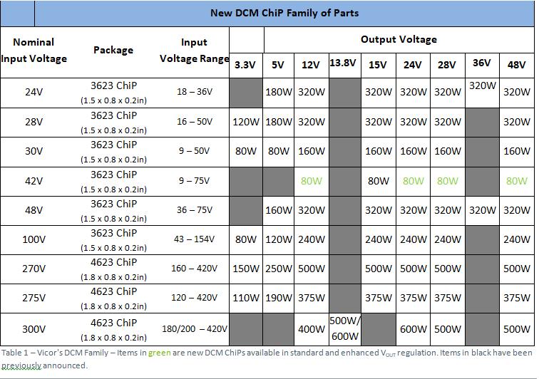 DC-DC converter ChiP modules