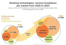 Stacking Technologies