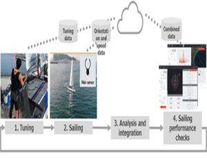 470 Sailing Fujitsu