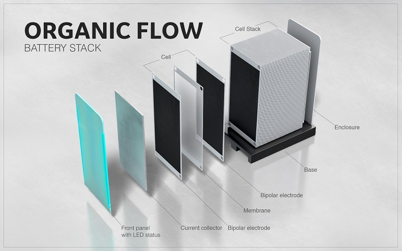Organic Flow Battery Stack