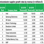 Top 10 Semiconductor Industry Players of Q3 2018