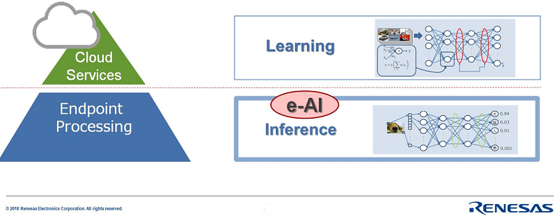Learning vs Inference