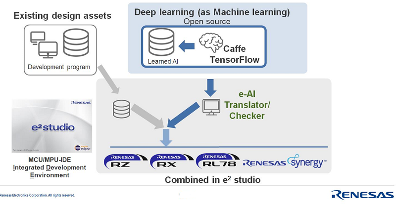 Embedding neural network processing onto Renesas devices