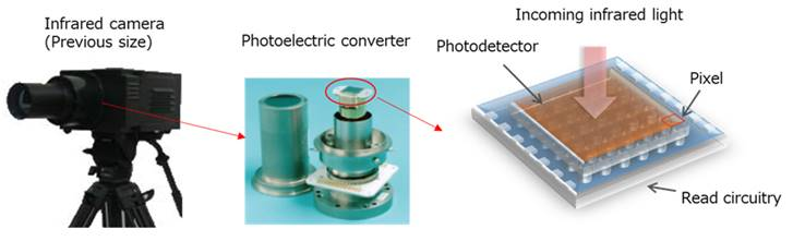 photodetector for infrared
