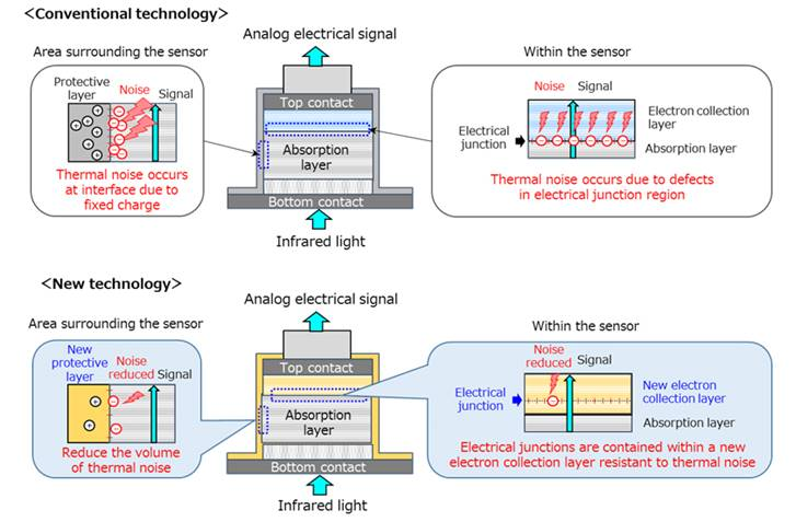 photodetectors technologies