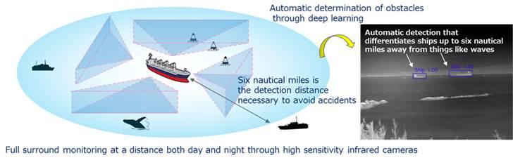 Navigation technology