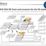 RF SiP packaging market