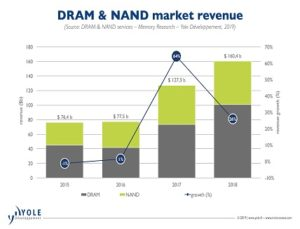DRAM and NAND markets