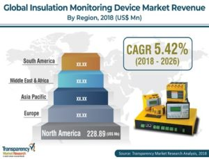 Insulation Monitoring Devices Market