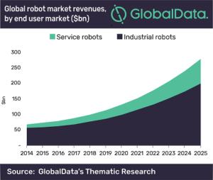robotics Market 2019