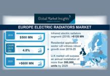 Electric Radiators Market