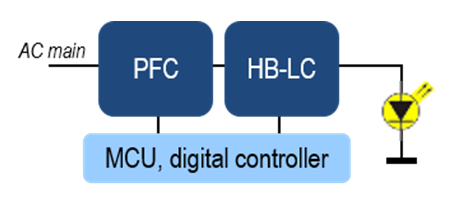 Digital single string PSR-CC LED driver