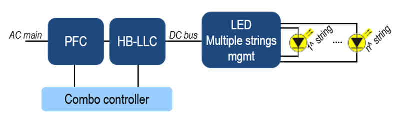 Analog multiple strings architecture based on Combo controller