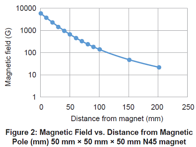 Figure 2: Magnetic Field vs. Distance from Magnetic Pole (mm) 50 mm × 50 mm × 50 mm N45 magnet