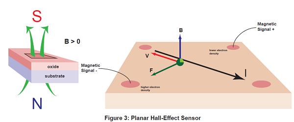 Planar Hall-effect Sensor