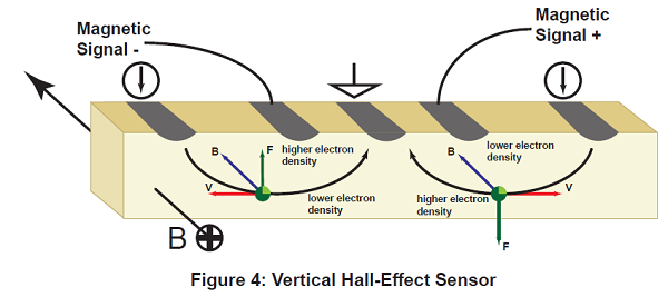 vertical Hall sensors
