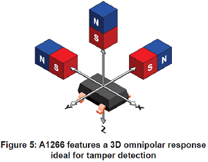 3D omnipolar response ideal for tamper detection