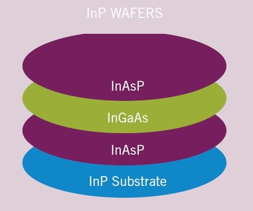 Typical InP Wafer Construction