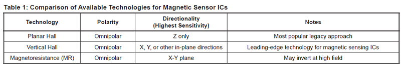 Technologies for Magnetic Sensor ICs