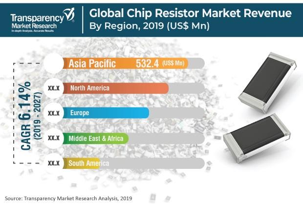 Chip Resistor Market