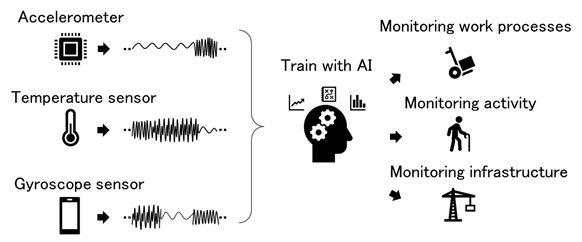 AI monitoring using time-series data