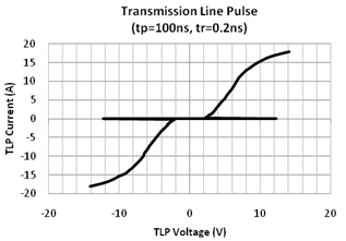 transient voltage suppressor