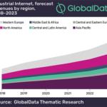 Industrial Internet Market