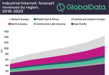 Industrial Internet Market