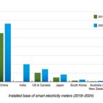 Asian market for Smart Meters
