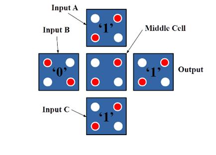 Figure 4.3-input Majority Gate