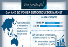 GaN SiC Power Semiconductor Market