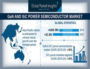 GaN SiC Power Semiconductor Market