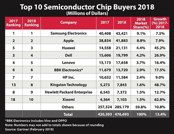 Top 10 semiconductor chip buyers