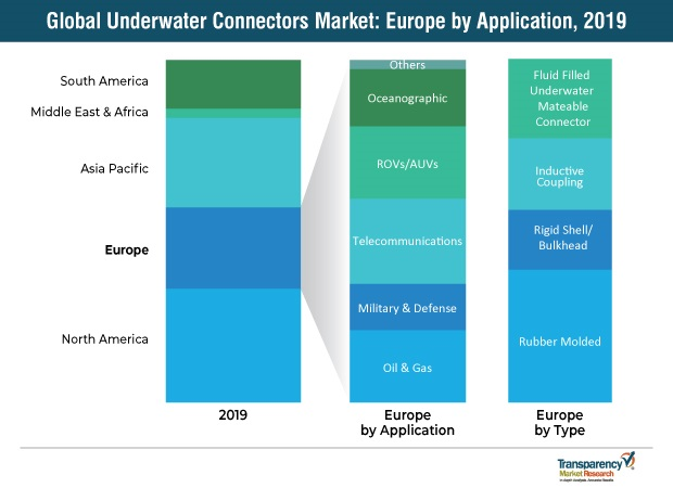 underwater-connectors market