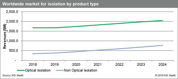 Non-optical isolation