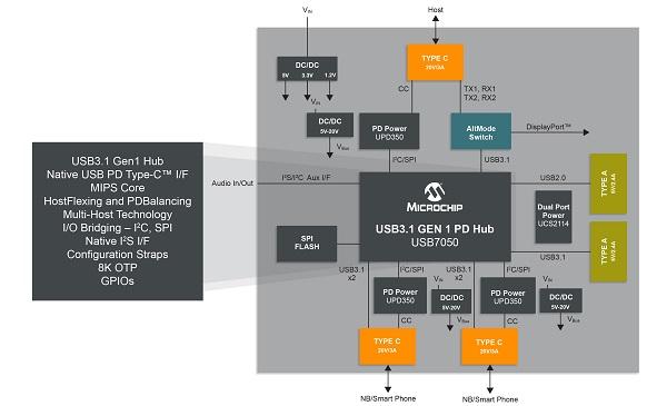 Microchip-USB705x-10x6-BlockDiagram