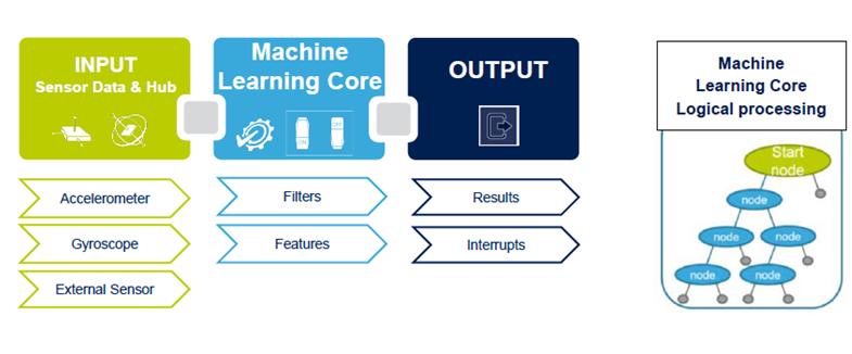 Machine Learning Core